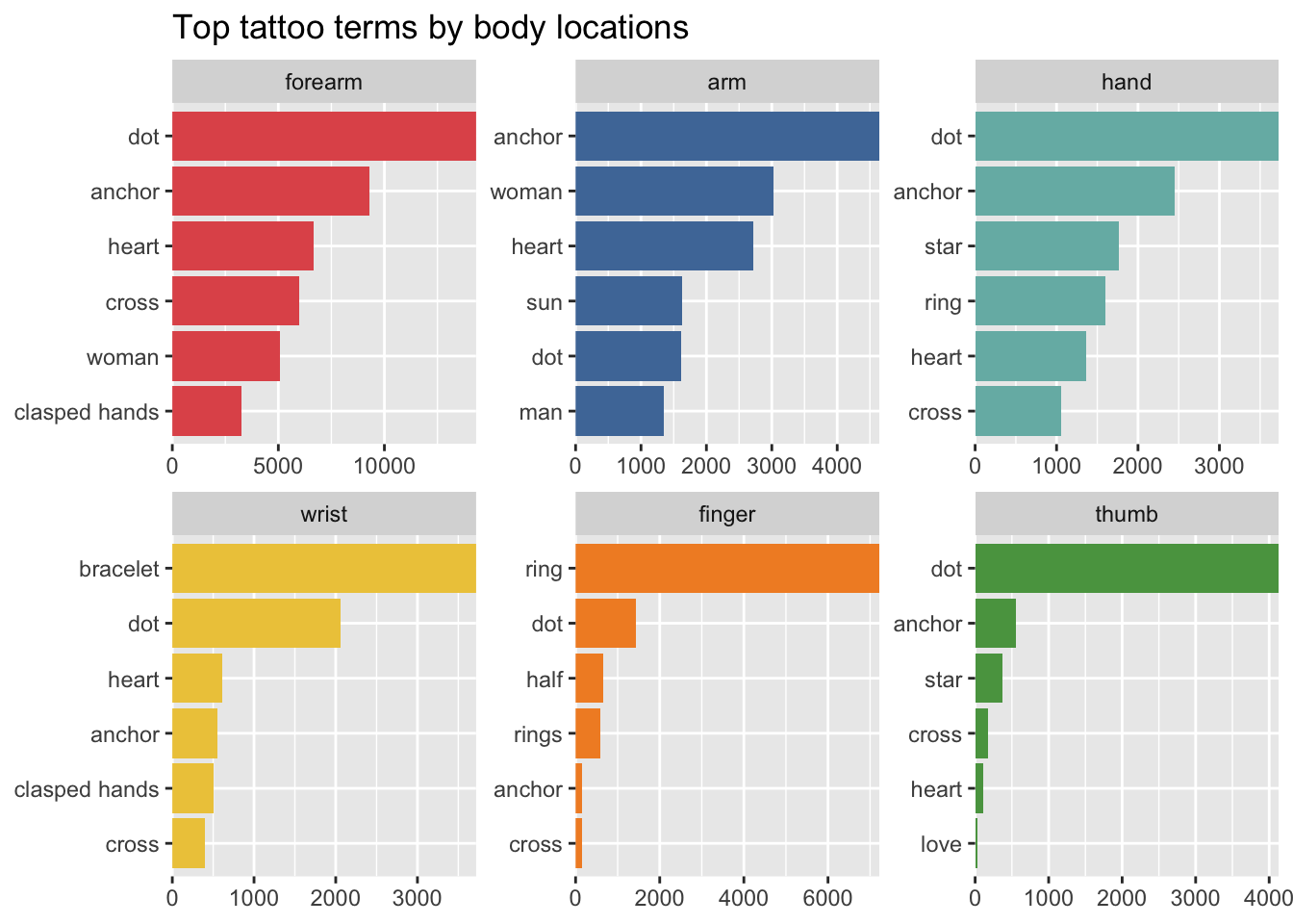 Faceted horizontal bar charts of the most popular tattoo terms on the most popular body locations.
