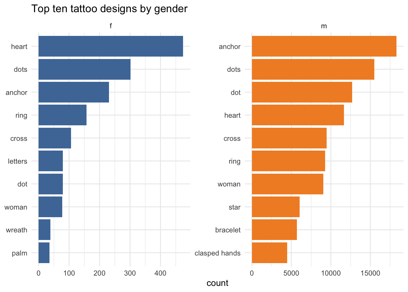 """Horizontal bar charts comparing the most popular tattoo designs for men and women. The top design for men is """"anchor"""" and """"heart"""" for women."""